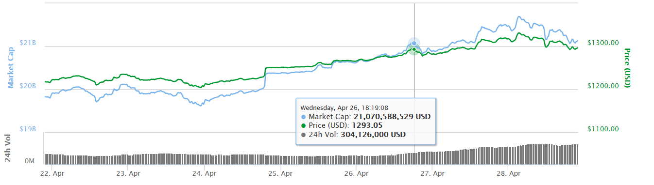 all time high !