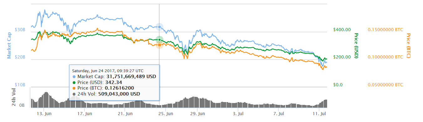ethereum markets last month