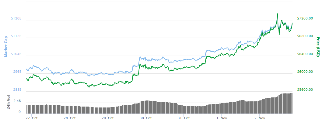 bitcoin prices as segwit approaches