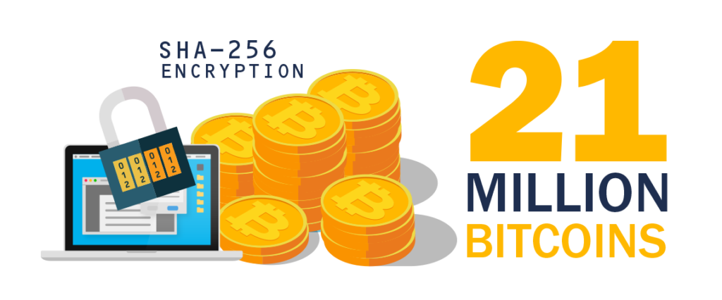 21 million bitcoins