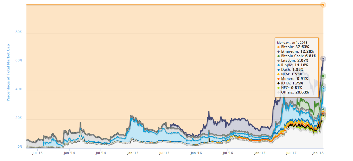 Bitcoin Dominance compared to Altcoins